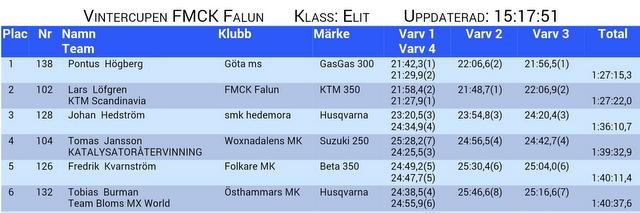 Resultat Falun